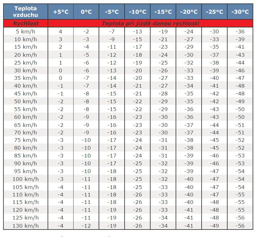 tabulka efektivni teploty kapalin do ostrikovacu