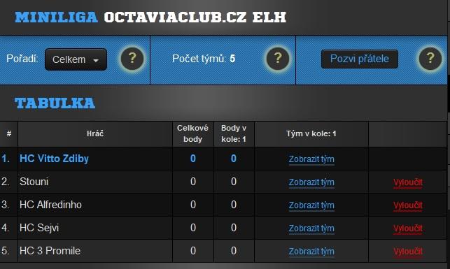 tabulka fantasy hokej octaviaclub