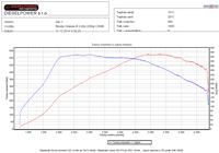graf vykonu APR Stage 1 Octavia 3 RS