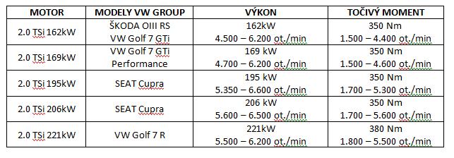 tabulka hodnot spotreby paliva