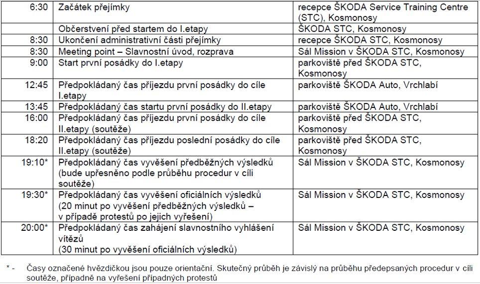 Harmonogram celého závodního dne Škoda Economy Run