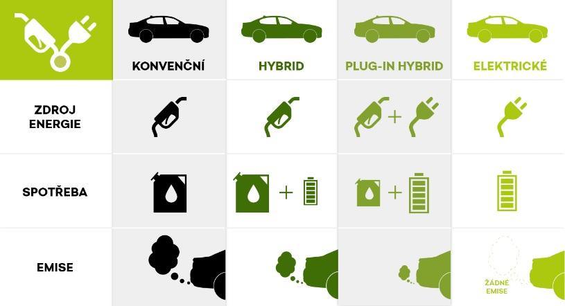 Konvenční hybrid plug in hybrid elektrické tabulka