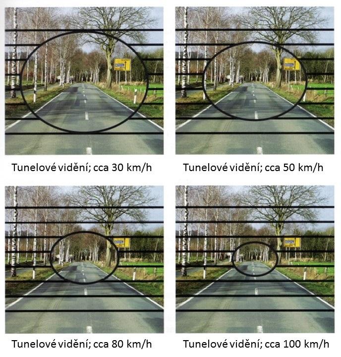 Tunelové vidění úsporná rychlost
