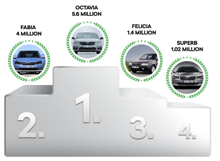 Počty vyrobených modelů ke konci roku 2017