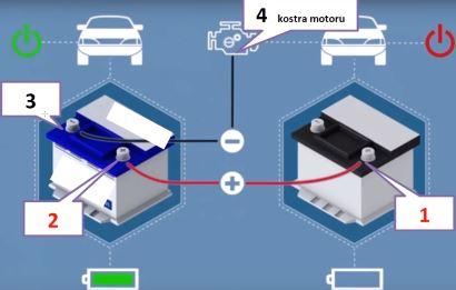 Jak zapojit startovací kabely v autě