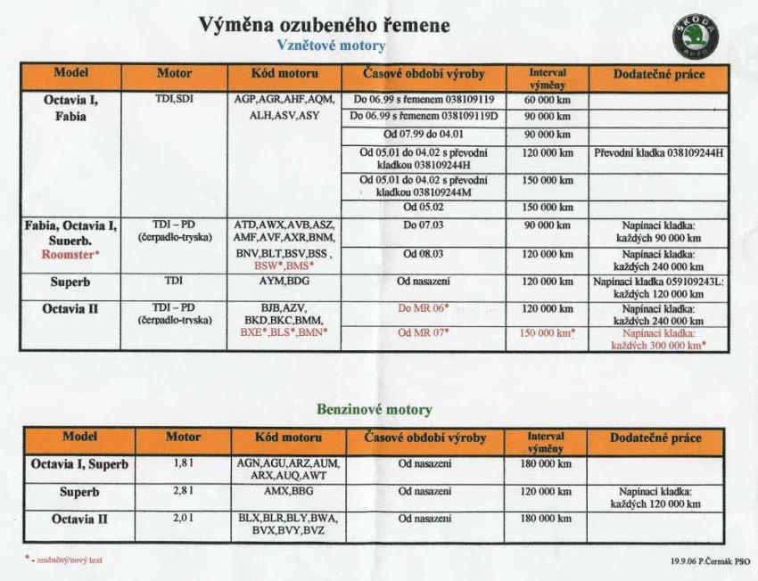 Interval výměny rozvodů, rozvodový řemen a řetěz Škoda Octavia, Fabia