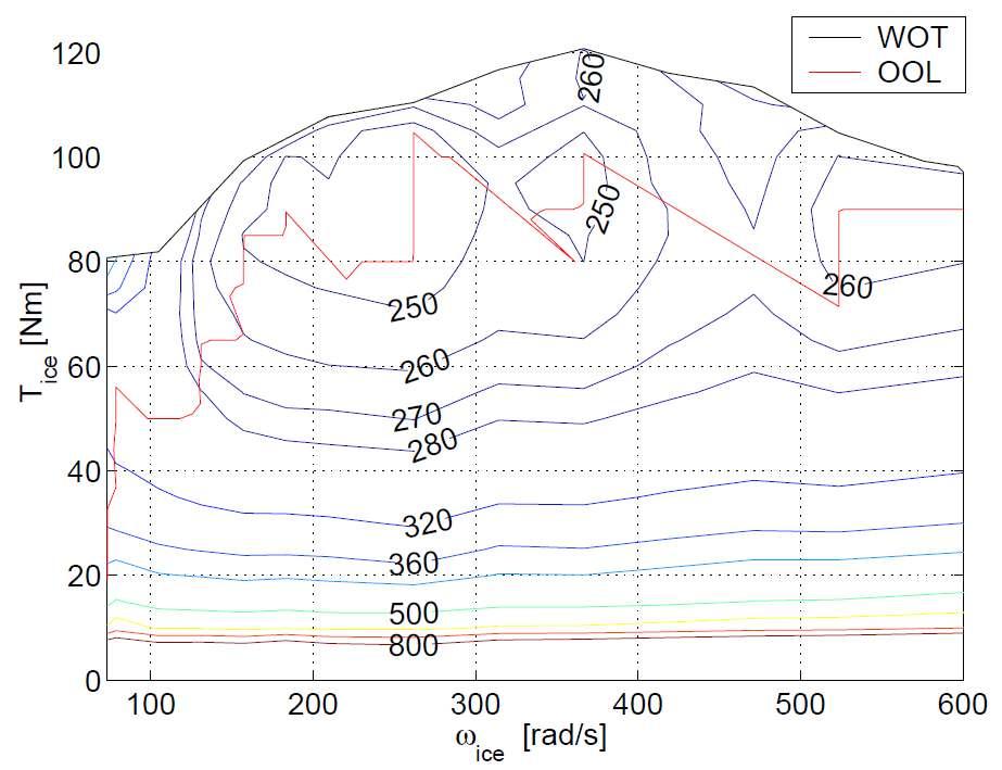 Charakteristika nepřeplňovaného benzínového motoru