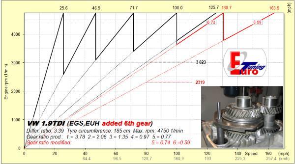 Energie a rychlost jízdy v autě