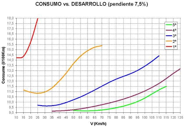 Graf spotřeby stoupání 7,5%