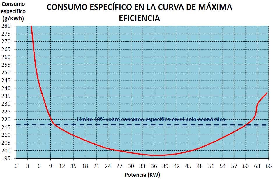 Měrná spotřeba v závislosti na výkonu