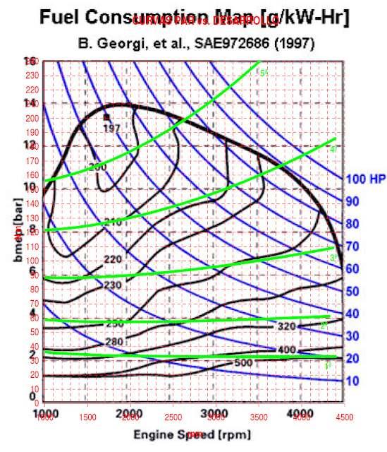 Spotřeba paliva další diagram