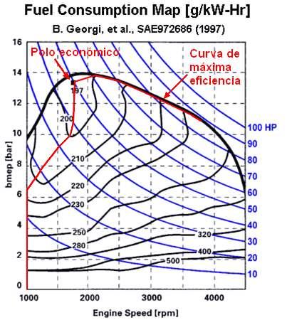 Spotřeba paliva v závislosti na otáčkách