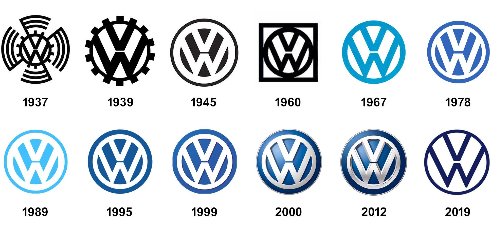 Logo Volkswagen vývoj a historie