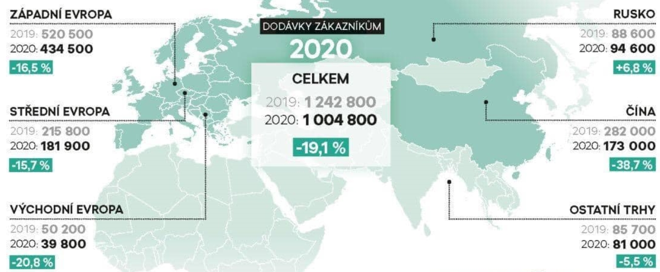 Počty prodaných vozů Škoda auto po kontinentech