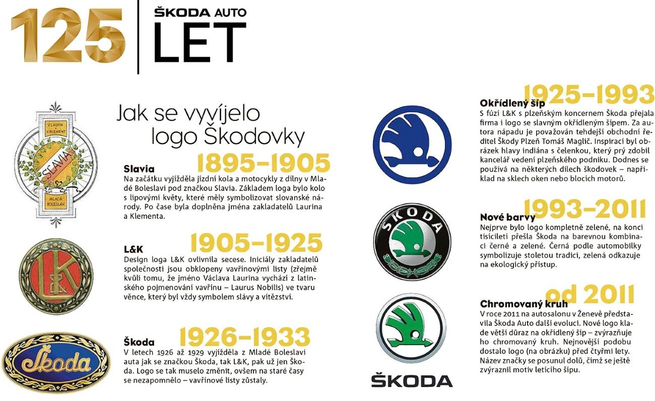 Vývoj a historie loga Škoda Auto