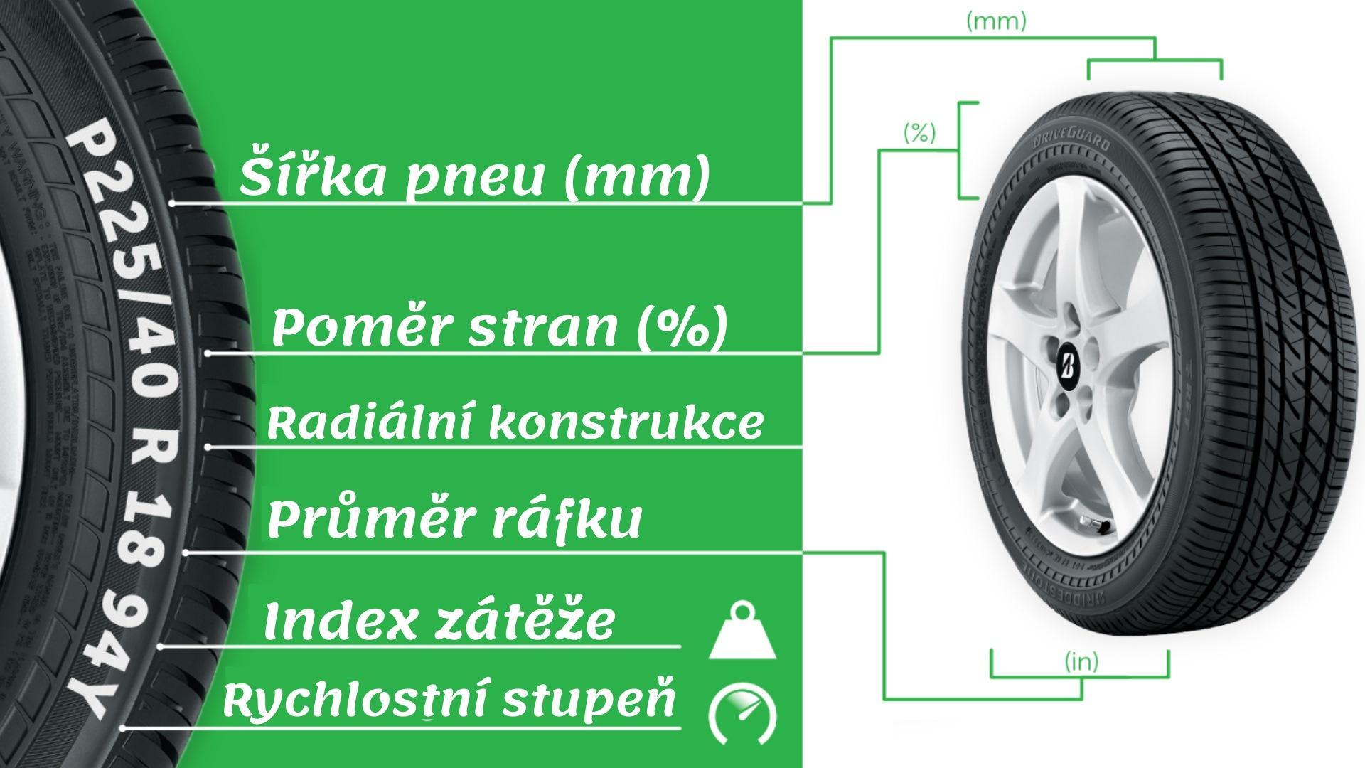 Co znamenají rozměry pneumatik